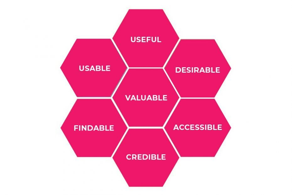 How to Make a Website Better - User Experience Honeycomb